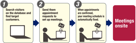 Easy 3 steps to make appointments